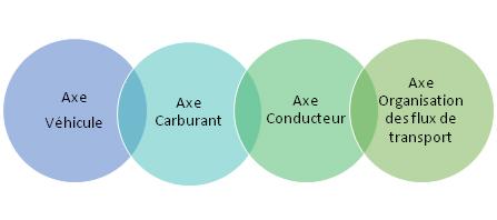 TCMG - Les axes de l'éco conduite